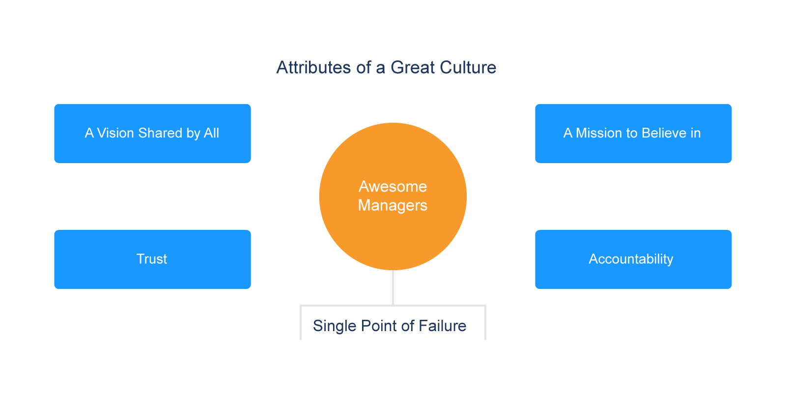 Attributes of a Great Culture