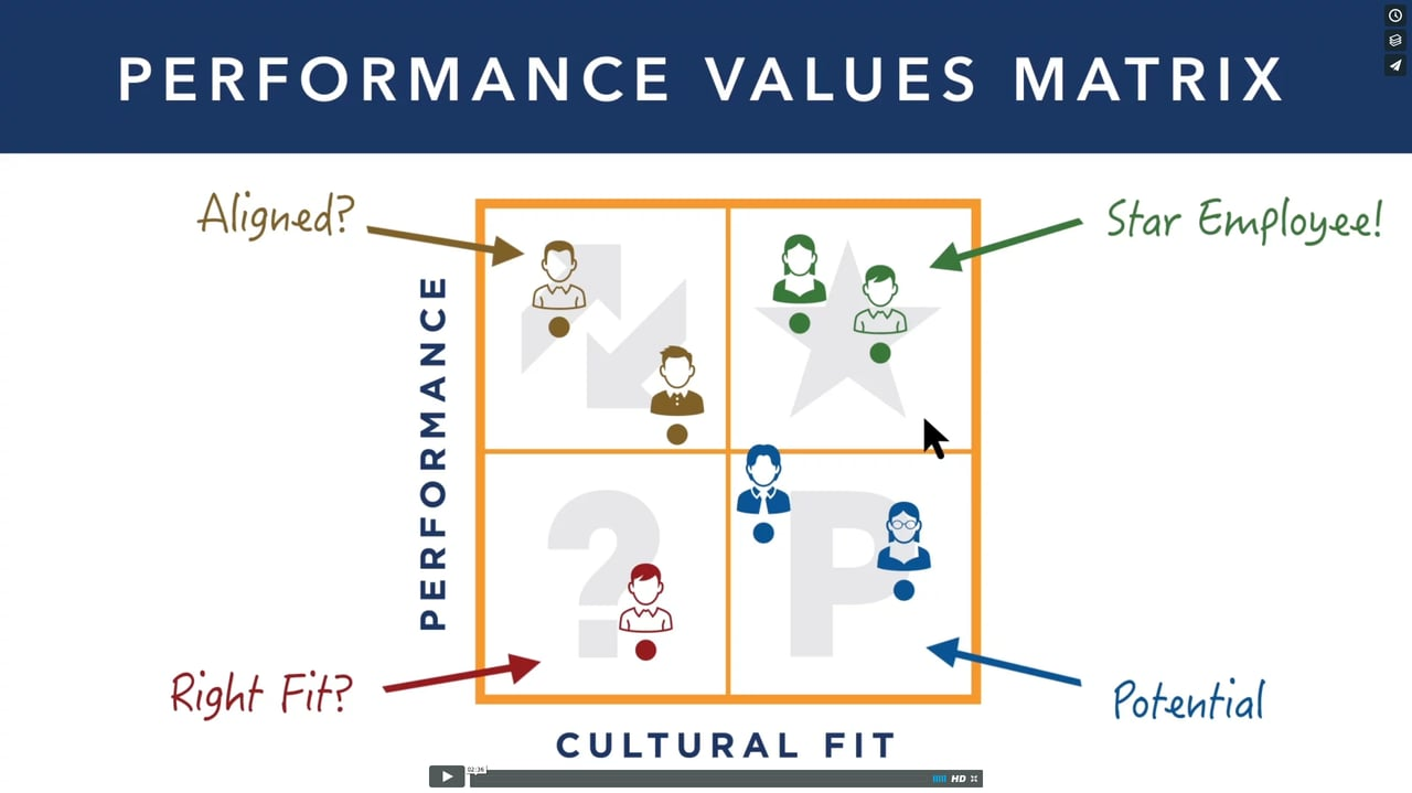Performance Culture video describes how its performance management software can improve performance in an organization and workplace satisfaction.