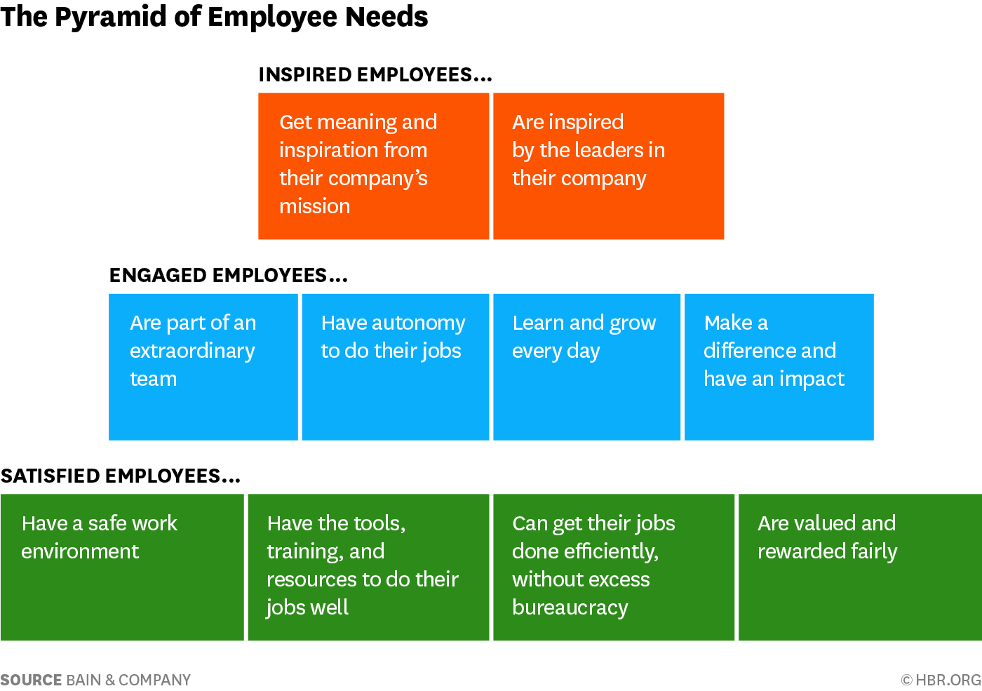 Bain and company pyramid of employee needs