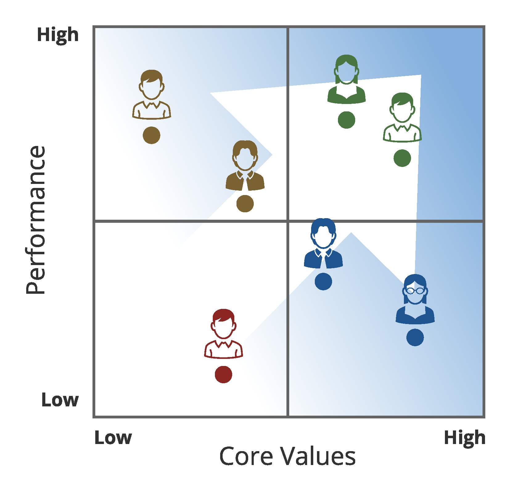 Performance-Values Matrix