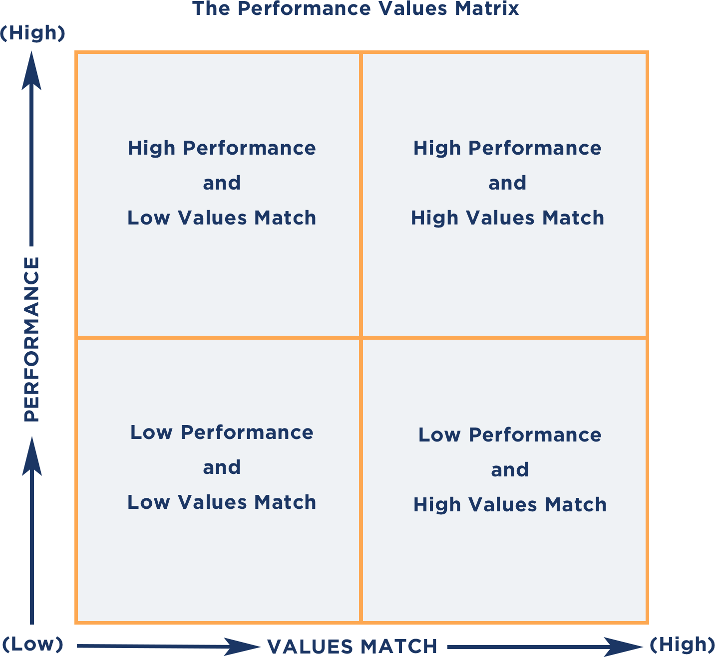 Performance-Values Matrix Model