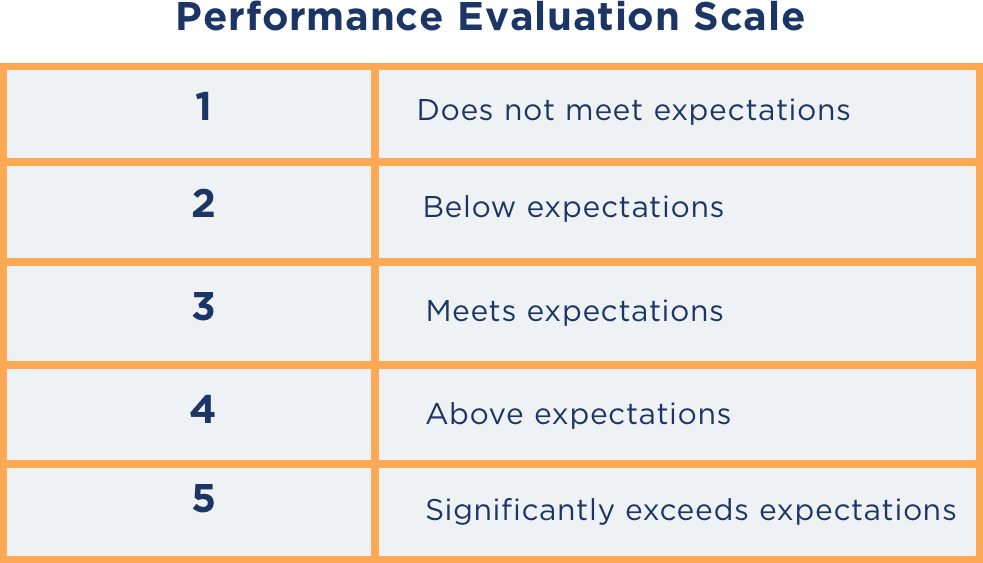 Performance Evaluation Scale
