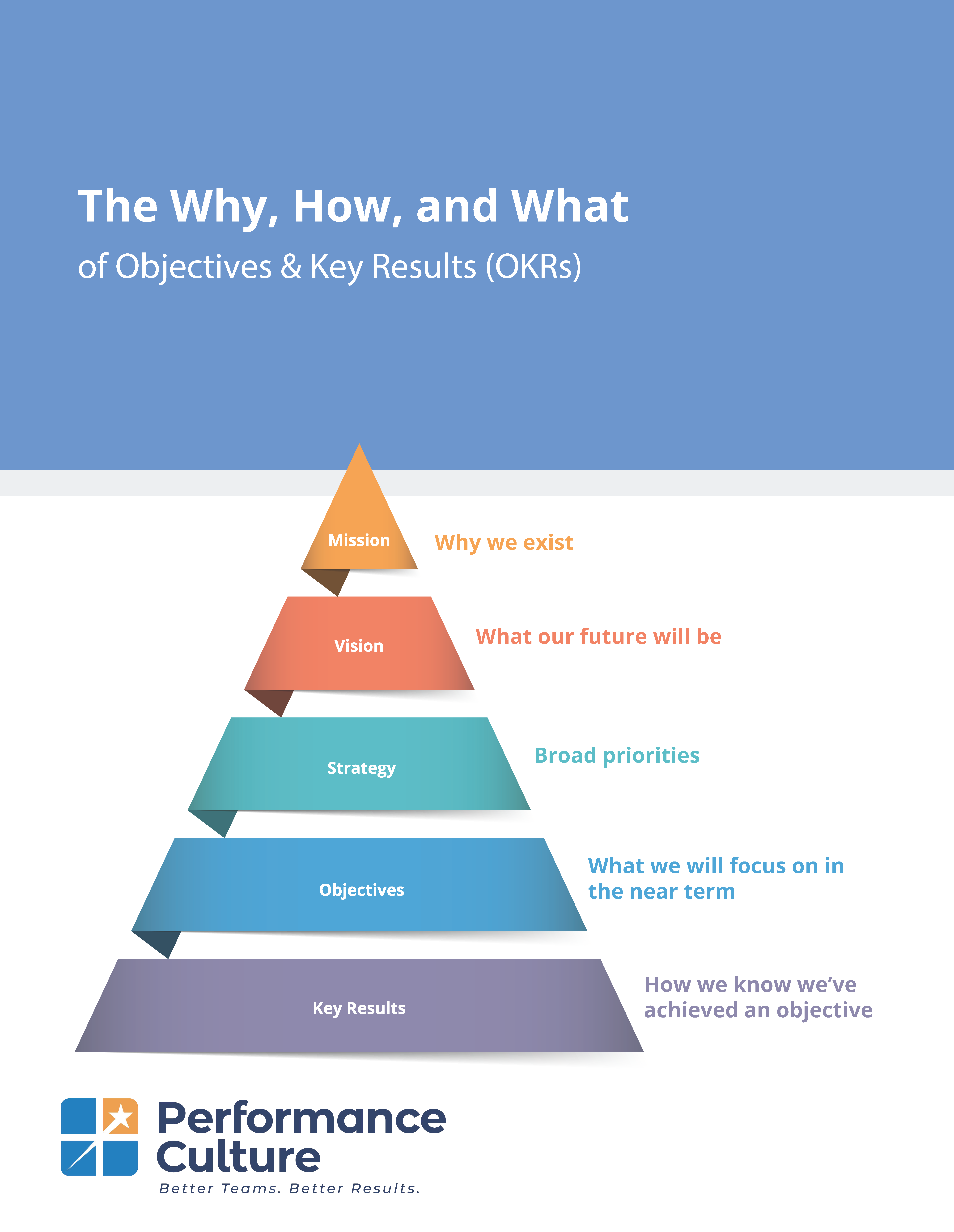 The Why, How, and What of Objectives & Key Results (OKRs)